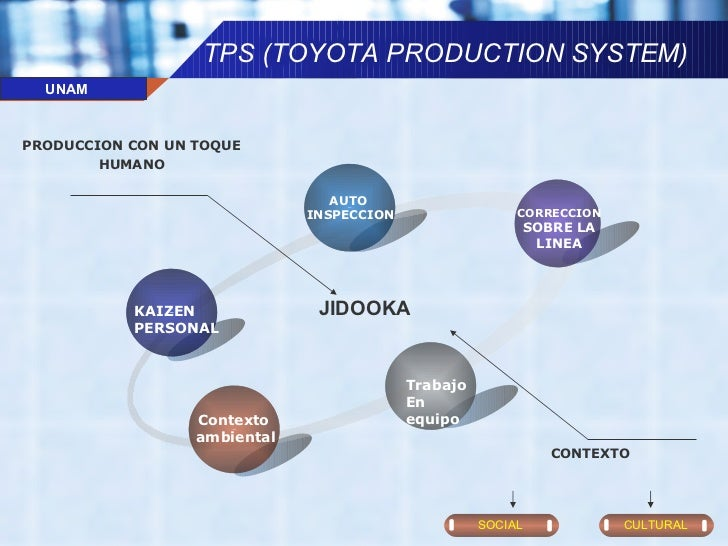 toyotas production system tps Toyota production system by : iskandar syahril ibrahim sukri (p50078) toyota motor co ltd was established by kiichiro toyoda in 1937 as a spin-off from toyoda automatic loom works toyota launched its first passenger car in 1947 2 founder of tps 'toyota production system' was.