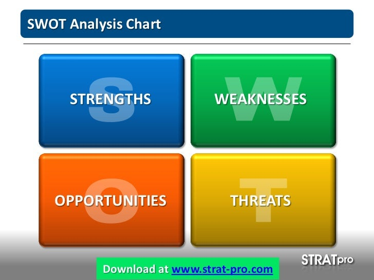 SWOT Analysis PowerPoint Template by StratPro