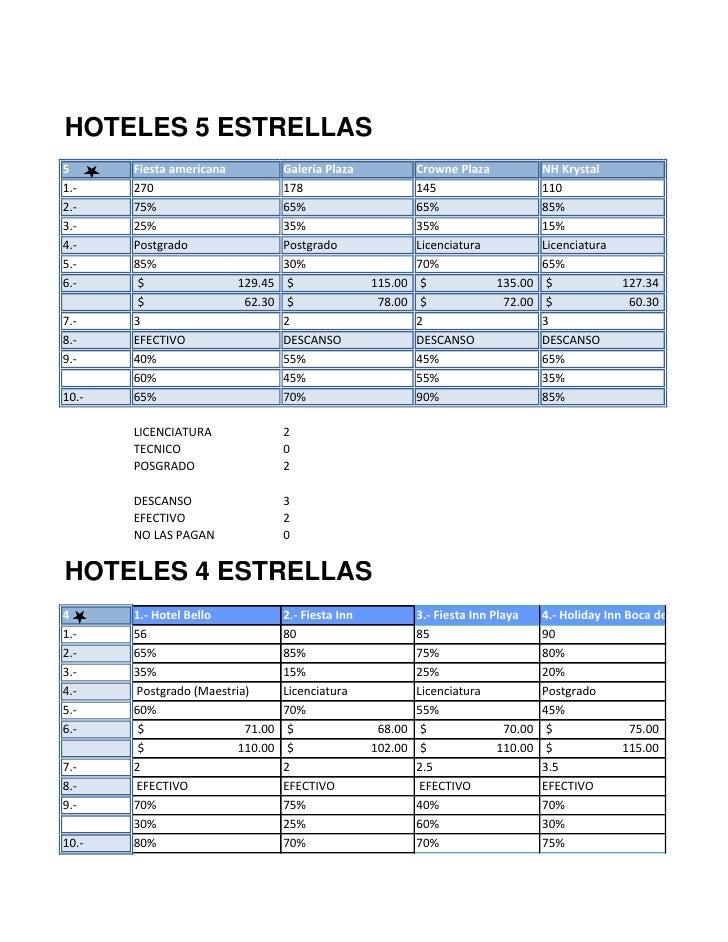 HOTELES 5 ESTRELLAS 5      Fiesta americana        Galería Plaza              Crowne Plaza        NH Krystal 1.-    270   ...