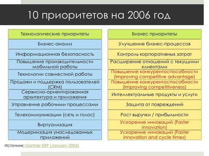 10 бизнес и технологических приоритетов CIO по результатам опроса Gartner. 2006-2010 годы.
