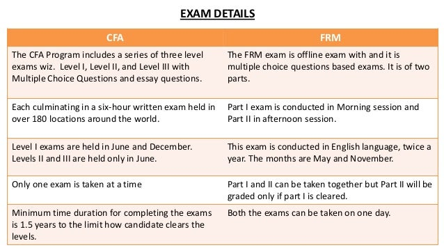 cfa level 3 essay questions The morning session of the cfa level 3 exam consists of 8-12 constructed response questions these are open-ended questions, commonly known as essay questions  every question begins with a case study which has several parts (eg.