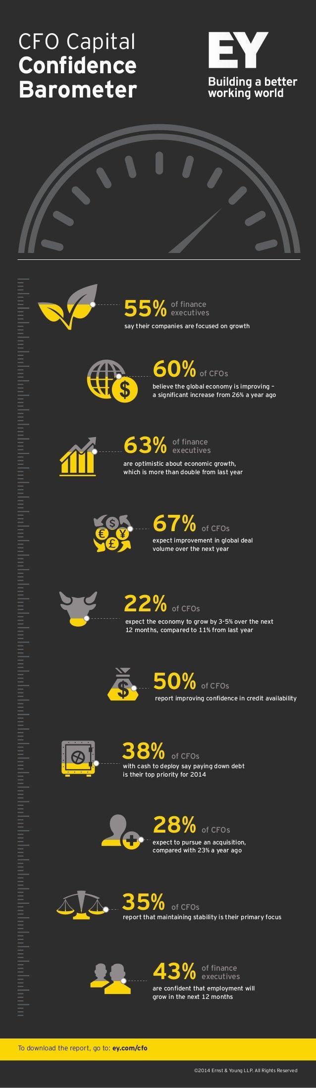 CFO Capital  Confidence Barometer  55%  of finance executives  say their companies are focused on growth  60%  of CFOs  beli...