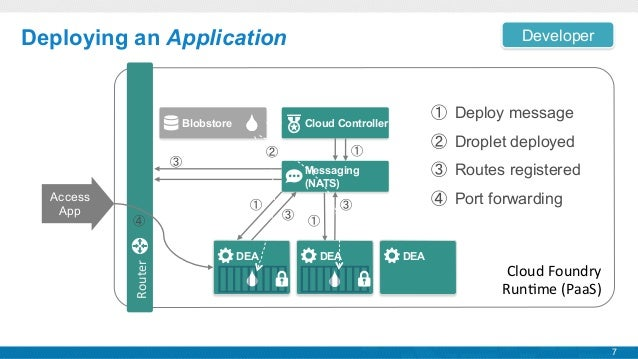 Cloud Foundry Technical Overview