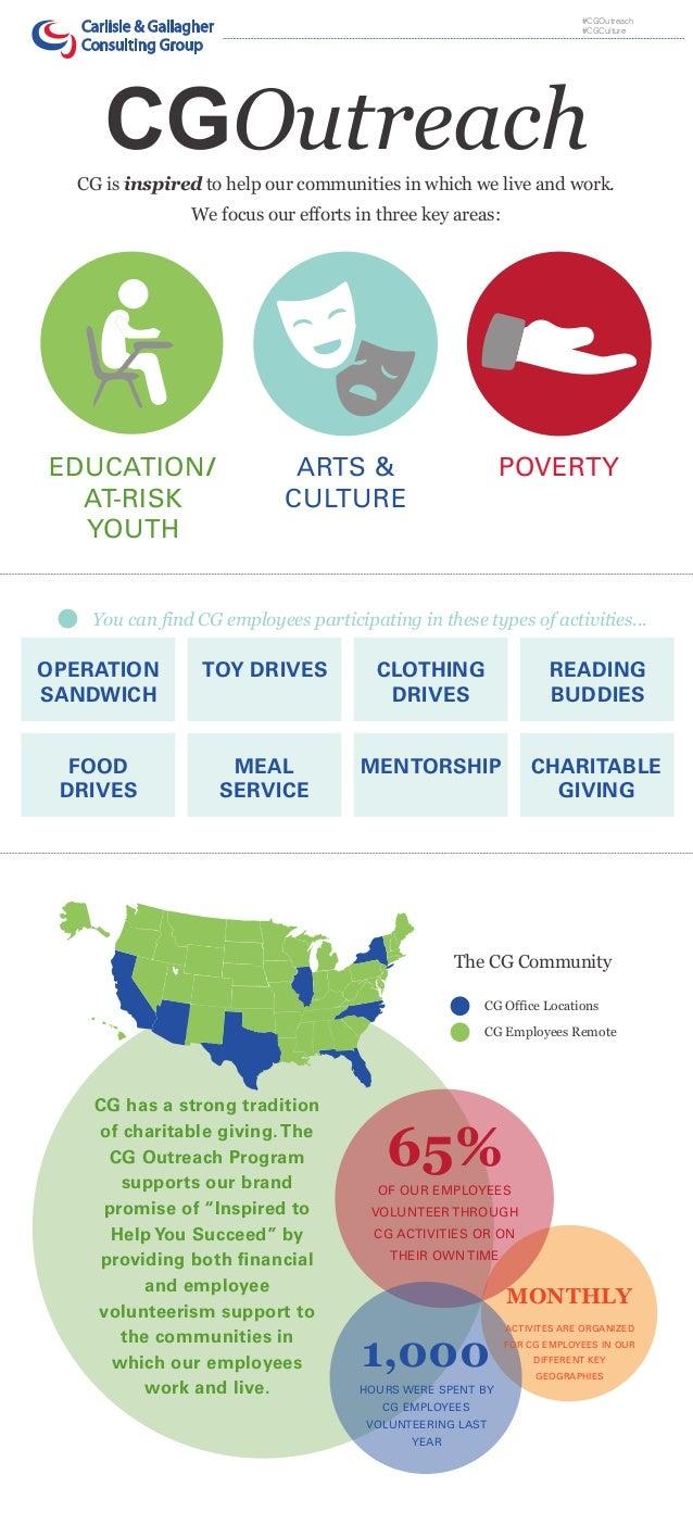 CG Outreach Infographic