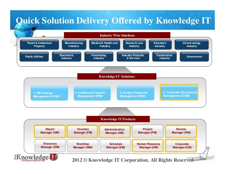 Quick Solution Delivery Offered by Knowledge IT                                                               Industry Wis...