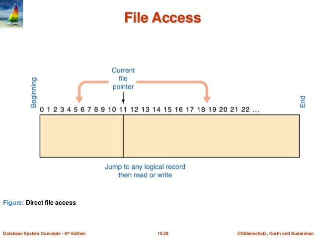 Fortran Direct Access File Record Length For A Koi