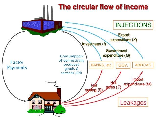 Circular flow diagram in economics definition amp example mandegar circular flow diagram in economics definition amp example ccuart Image collections