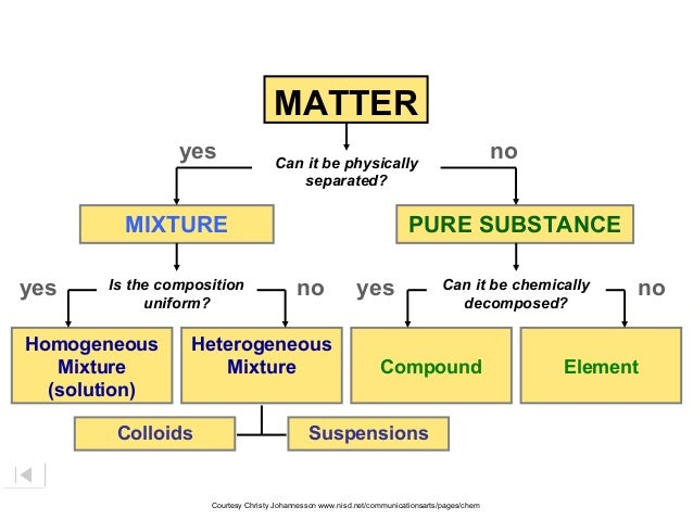 Ch 2 Classification Of Matter Ppt Manual Guide