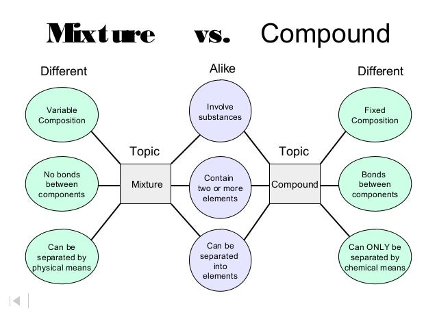 mixture and compound differences essay