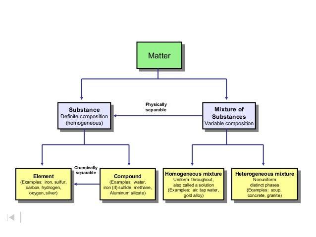Matter Flow Chart Rebellions