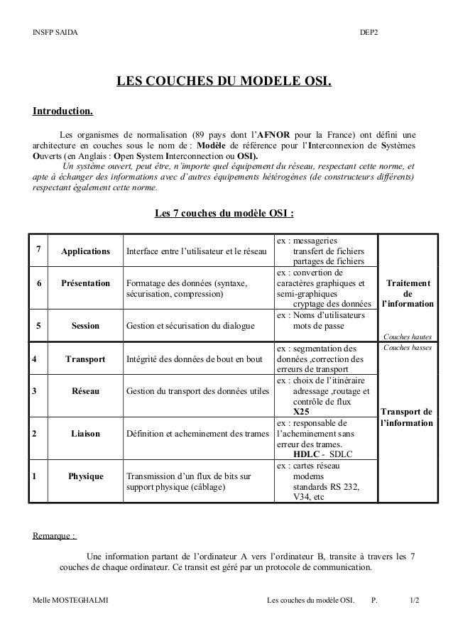 INSFP SAIDA DEP2 LES COUCHES DU MODELE OSI. Introduction. Les organismes de normalisation (89 pays dont l'AFNOR pour la Fr...