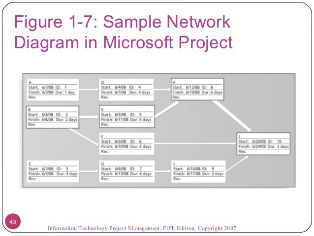 images of project network diagram software   diagramsproject network diagram examples photo album diagrams