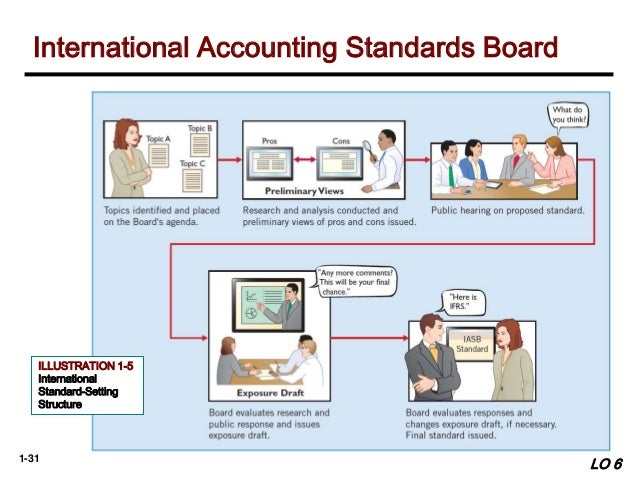 the financial accounting standards board employs a due process system which The gasb develops and issues accounting standards through a transparent and inclusive process intended to promote financial reporting that provides useful information to taxpayers, public officials, investors, and others who use financial reports.