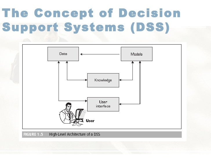 decision support systems       the concept of decision support systems