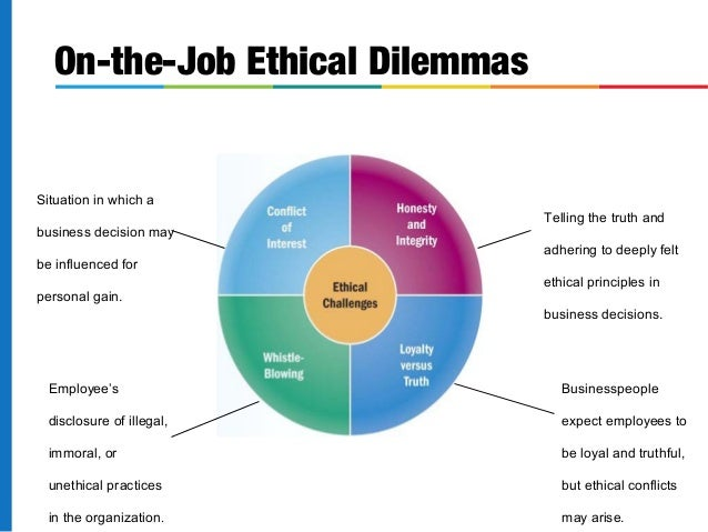 ethical issues in businesses today Social and ethical issues in business college of business administration meets: t 4:00-6:40 pm, ba 342 campus compact is a 501(c)3 nonprofit organization donate.
