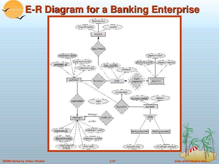 entity relationship model in dbms       e r diagram for a banking enterprise