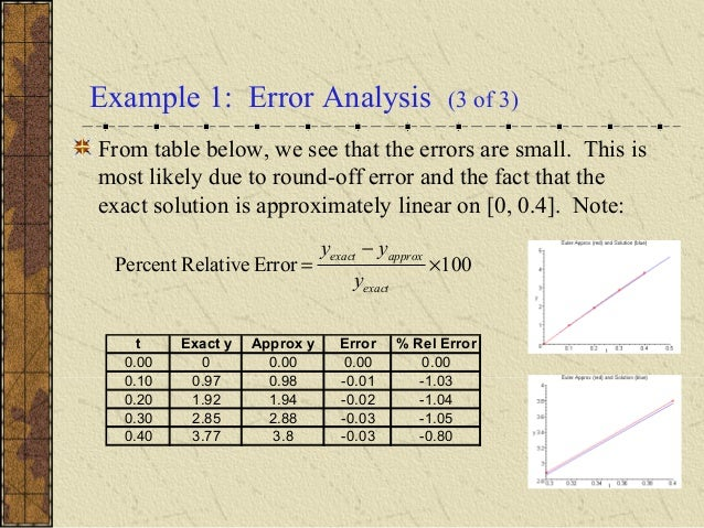 Example 1 Error Analysis 3