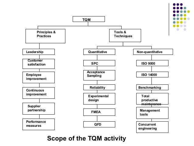 total quality management articles essays The international organization for standardization (iso) defines total quality  management (tqm) as a, management approach for an organization, centered  on.