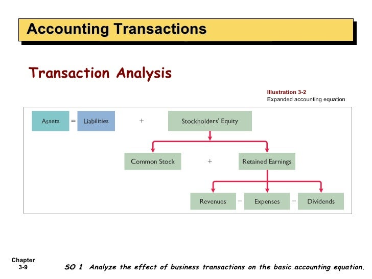 Expanded Accounting Equation – images free download