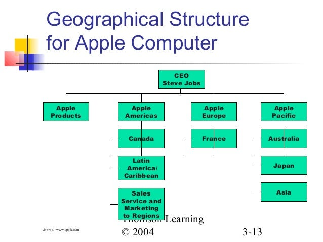 Apple Inc.'s Organizational Structure & Its Characteristics (An Analysis)