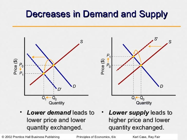demand supply and market price determination Market clearing is based on the famous law of supply and demand as the price of a good goes up, consumers demand less of it and more supply enters the market if the price is too high, the supply will be greater than demand, and producers will be stuck with the excess.