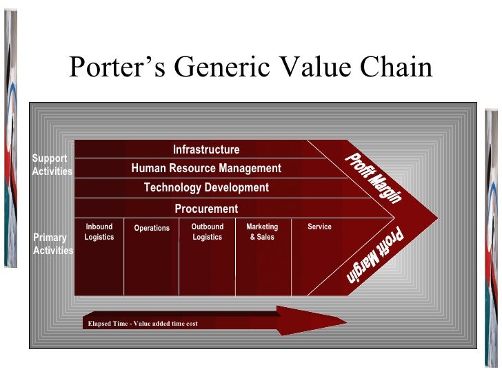 Porter's Generic Value Chain Support Activities Primary Activities Profit Margin Profit Margin Infrastructure Human Resour...