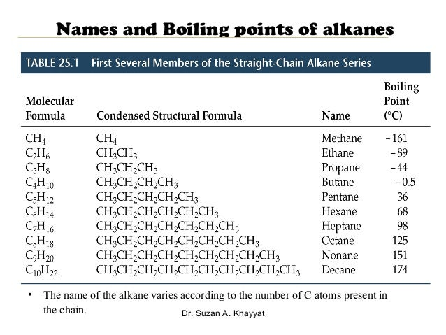 straight chain alkanes Straight-chain definition, an open chain of atoms, usually carbon, with no side chains attached to it see more.