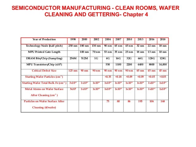 SEMICONDUCTOR MANUFACTURING - CLEAN ROOMS, WAFER         CLEANING AND GETTERING- Chapter 4           Year of Production   ...