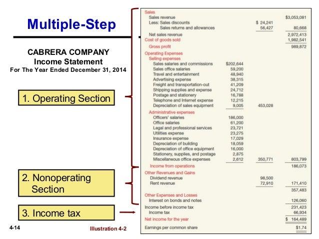 Condensed Multi Step Income Statement - klejonka