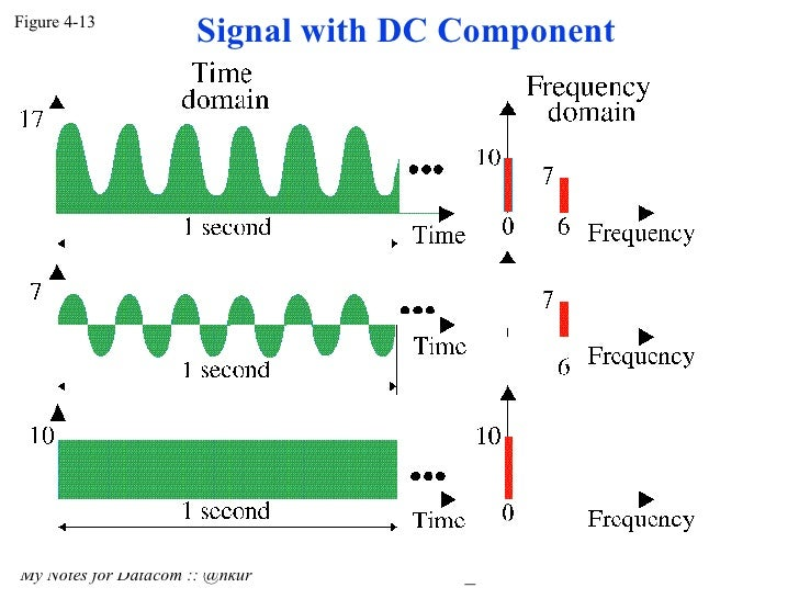 Signal with DC Component(Data Communication) DC7