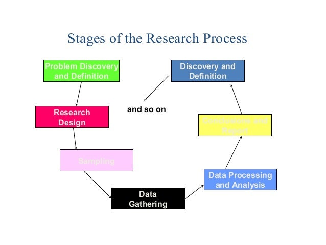 Ch04 Business Research Process