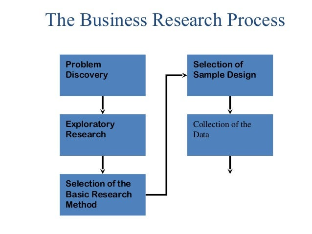 importance of business research Research is an essential tool for any blossoming or flourishing business by doing research you are arming yourself with crucial information that will allow you to.