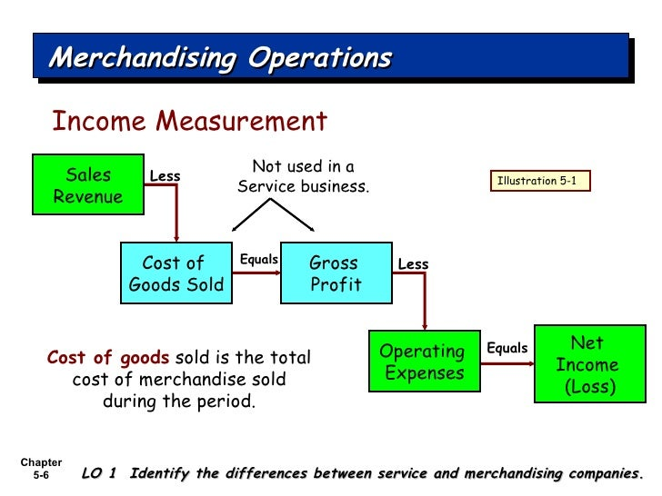 merchandising operation and merchandise inventory Description this book is the second of seven books which introduces the basic principles of accounting, focusing primarily on liquid assets it introduces enhanced income statements, sales, cash discounts, the control structure, and inventory.