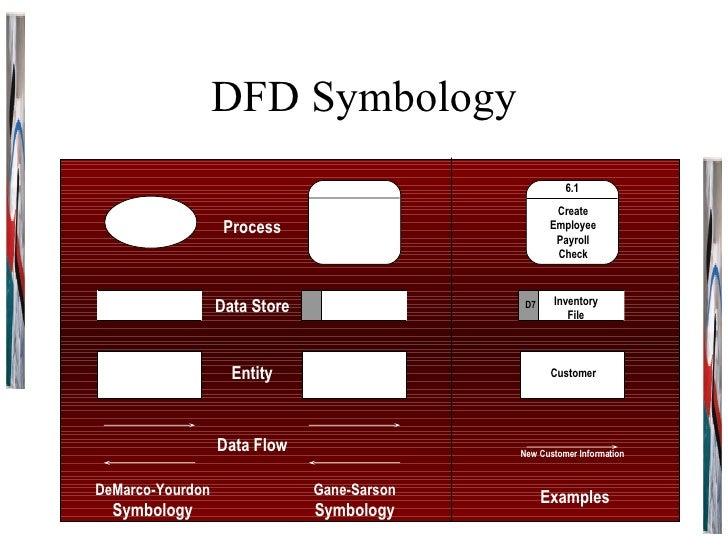 DFD Symbology DeMarco-Yourdon Symbology Gane-Sarson Symbology Examples Process Data Store Entity Data Flow 6.1 Create Empl...