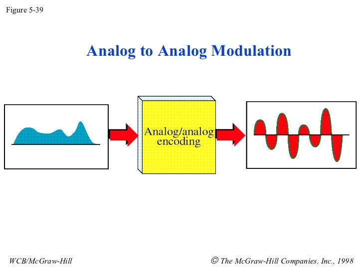 Figure 5-39 WCB/McGraw-Hill    The McGraw-Hill Companies, Inc., 1998 Analog to Analog Modulation