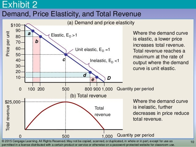 supply and demand and price elasticity essay Price elasticity of demand is unity when the change in demand is exactly proportionate to the change in price for example, a 20% change in price causes 20% change in demand, e = 20%/20% = 1 price elasticity on the first demand curve in panel (a) is unity, for ∆q/∆p = 1.