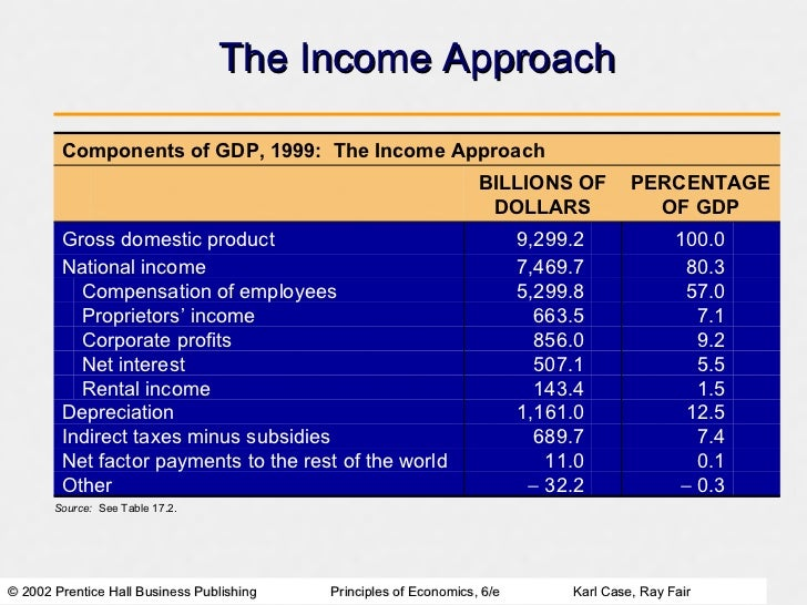 different approaches of gdp accounting Home / accounting dictionary / what is the gdp expenditure approach what is the gdp expenditure approach my accounting course 2017-10-04t21:56:47+00:00.