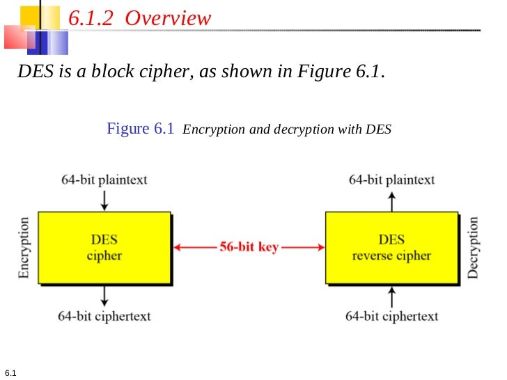 6.1.2 Overview      DES is a block cipher, as shown in Figure 6.1.                 Figure 6.1 Encryption and decryption wi...