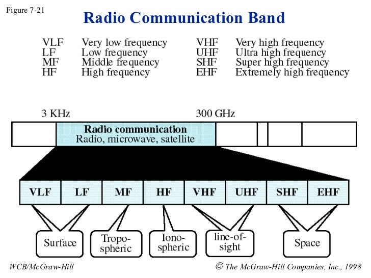Radio Communication Band Figure 7-21 WCB/McGraw-Hill    The McGraw-Hill Companies, Inc., 1998