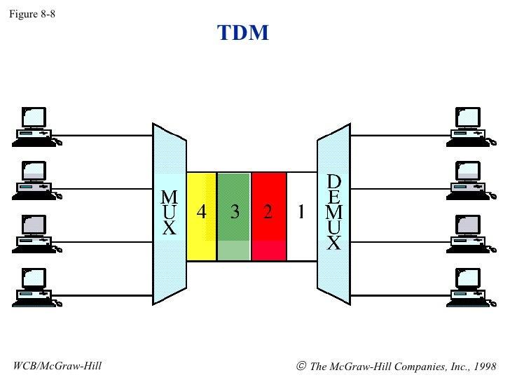 TDM Figure 8-8 WCB/McGraw-Hill    The McGraw-Hill Companies, Inc., 1998