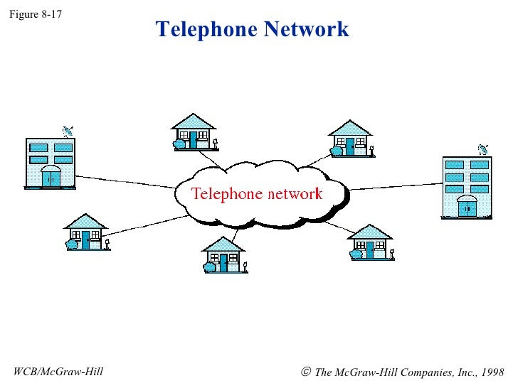 Telephone Networn in Data Communication DC17