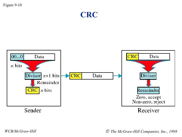 CRC in Data Communication DC19