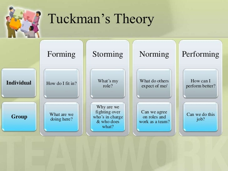 comparison between tuckman and belbin Business management assignment help, explain the theories of belbin and tuckman differences between informative and persuasive presentations.