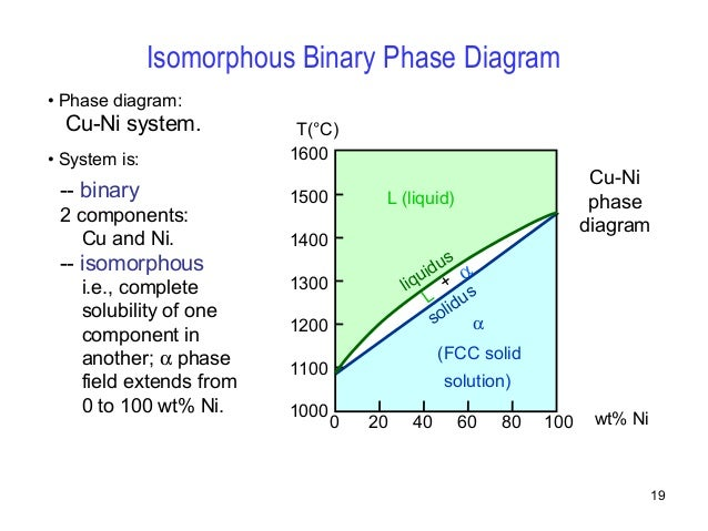 isomorphous binary phase diagram ex&les : isomorphous phase diagram - findchart.co