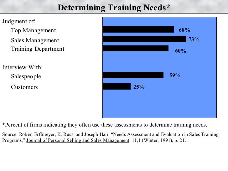 Determining Training Needs* <ul><li>Judgment of: </li></ul><ul><li>Top Management </li></ul><ul><li>Sales Management </li>...