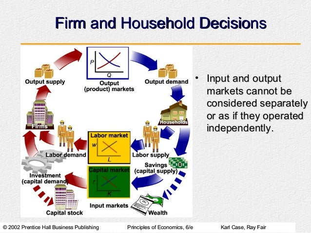 Firm and Household Decisions                                                                          • Input and output  ...