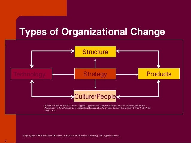 airasia organizational change Keywords: airasia organization structure, airasia success factors 10 introduction nowadays, the use of information technology plays a vital role for businesses to.