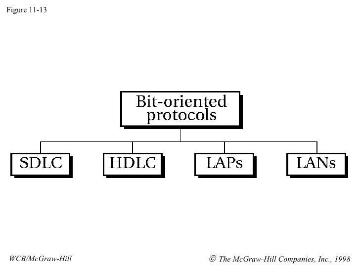 Figure 11-13 WCB/McGraw-Hill    The McGraw-Hill Companies, Inc., 1998