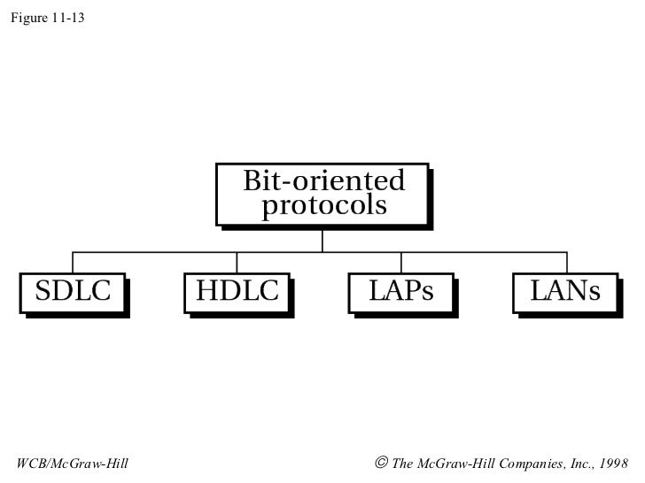 Figure 11-13 WCB/McGraw-Hill    The McGraw-Hill Companies, Inc., 1998
