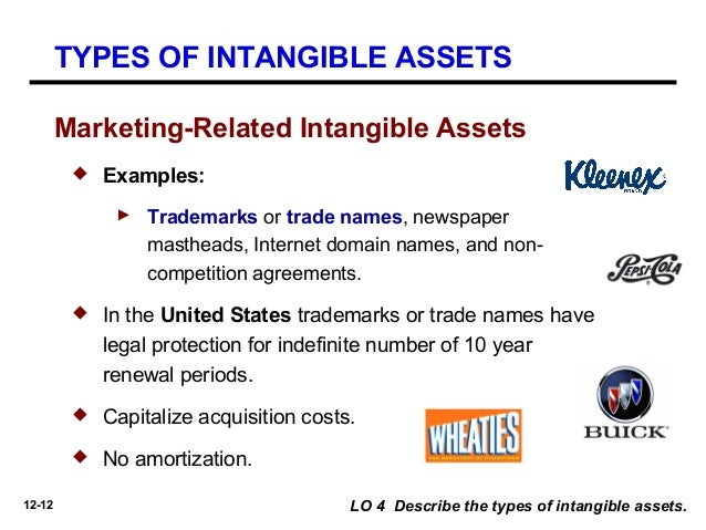 intangible assets as a source of Intangible assets, also known as knowledge assets or intellectual capital an overview of the methods and data sources used for each asset is provided in table 2 below table 2: methods and data sources summary by asset, capitalised assets asset methods updated data sources software and.